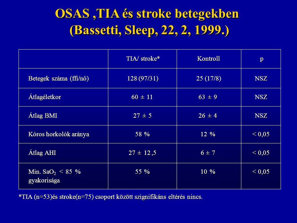 OSAS,TIA és stroke betegekben (Bassetti, Sleep, 22, 2, 1999.) TIA/ stroke* Kontroll p p Betegek száma (ffi/n ő) 128 (97/31) 25 (17/8) NSZ Átlagéletkor