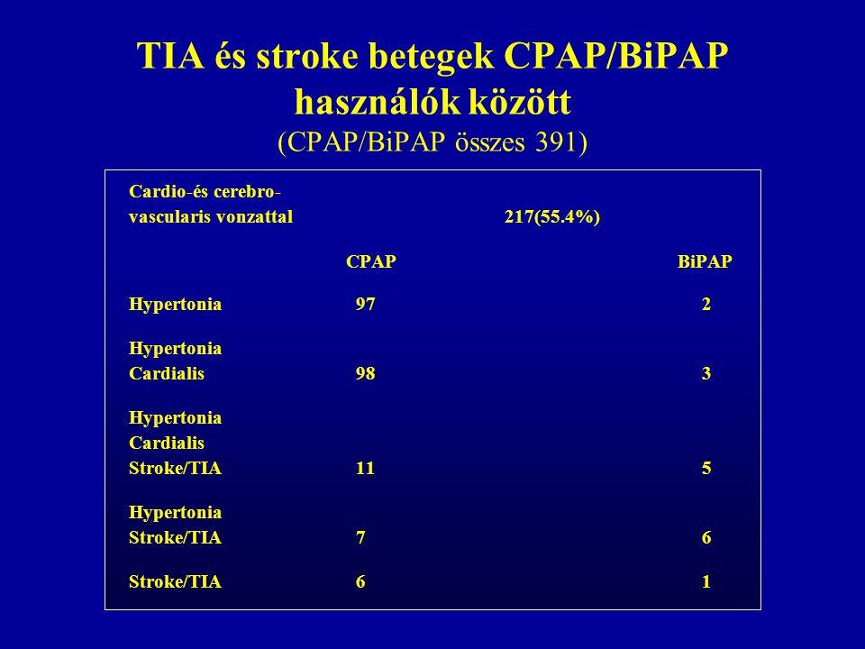 TIA és stroke betegek CPAP/BiPAP használók között (CPAP/BiPAP összes 391) Cardio-és cerebro- vascularis vonzattal 217(55.4%) CPAP BiPAP Hypertonia972