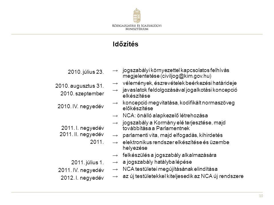 10 Időzítés →jogszabályi környezettel kapcsolatos felhívás megjelentetése (civiljog@kim.gov.hu) →vélemények, észrevételek beérkezési határideje →javaslatok feldolgozásával jogalkotási koncepció elkészítése →koncepció megvitatása, kodifikált normaszöveg előkészítése →NCA: önálló alapkezelő létrehozása →jogszabály a Kormány elé terjesztése, majd továbbítása a Parlamentnek →parlamenti vita, majd elfogadás, kihirdetés →elektronikus rendszer elkészítése és üzembe helyezése →felkészülés a jogszabály alkalmazására →a jogszabály hatályba lépése →NCA testületei megújításának elindítása →az új testületekkel kiteljesedik az NCA új rendszere 2010.