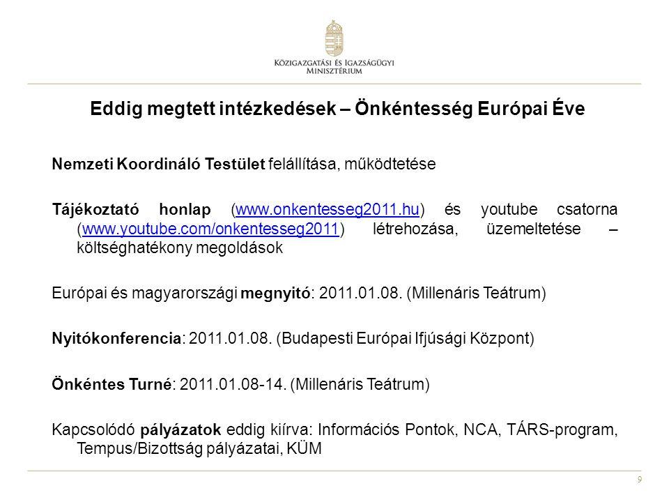 9 Eddig megtett intézkedések – Önkéntesség Európai Éve Nemzeti Koordináló Testület felállítása, működtetése Tájékoztató honlap (www.onkentesseg2011.hu) és youtube csatorna (www.youtube.com/onkentesseg2011) létrehozása, üzemeltetése – költséghatékony megoldásokwww.onkentesseg2011.huwww.youtube.com/onkentesseg2011 Európai és magyarországi megnyitó: 2011.01.08.