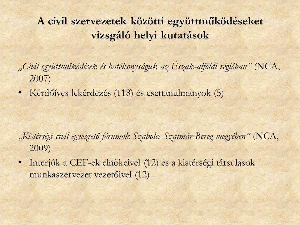 """A civil szervezetek közötti együttműködéseket vizsgáló helyi kutatások """"Civil együttműködések és hatékonyságuk az Észak-alföldi régióban (NCA, 2007) Kérdőíves lekérdezés (118) és esettanulmányok (5) """"Kistérségi civil egyeztető fórumok Szabolcs-Szatmár-Bereg megyében (NCA, 2009) Interjúk a CEF-ek elnökeivel (12) és a kistérségi társulások munkaszervezet vezetőivel (12)"""