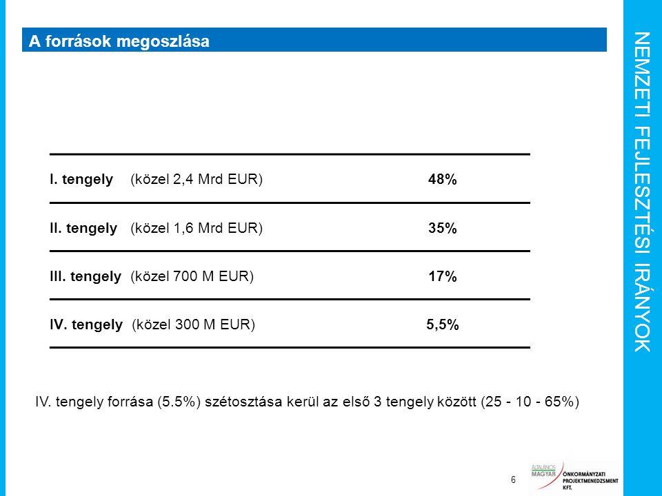 NEMZETI FEJLESZTÉSI IRÁNYOK A források megoszlása 6 I. tengely (közel 2,4 Mrd EUR)48% II. tengely (közel 1,6 Mrd EUR)35% III. tengely (közel 700 M EUR