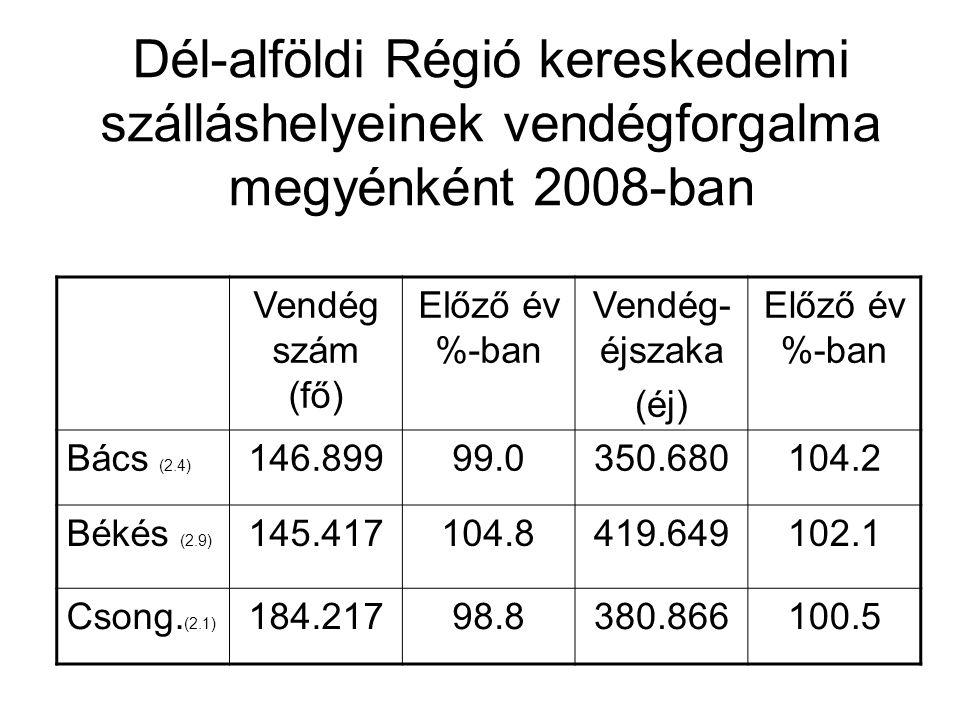 Dél-alföldi Régió kereskedelmi szálláshelyeinek vendégforgalma megyénként 2008-ban Vendég szám (fő) Előző év %-ban Vendég- éjszaka (éj) Előző év %-ban