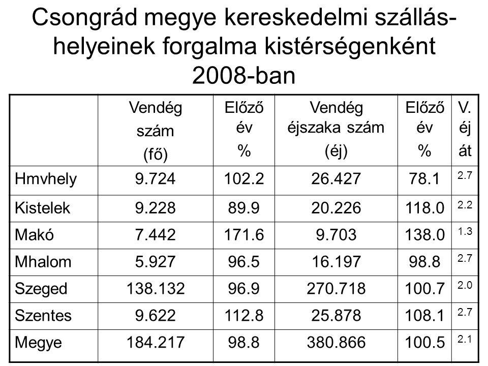 Csongrád megye kereskedelmi szállás- helyeinek forgalma kistérségenként 2008-ban Vendég szám (fő) Előző év % Vendég éjszaka szám (éj) Előző év % V. éj
