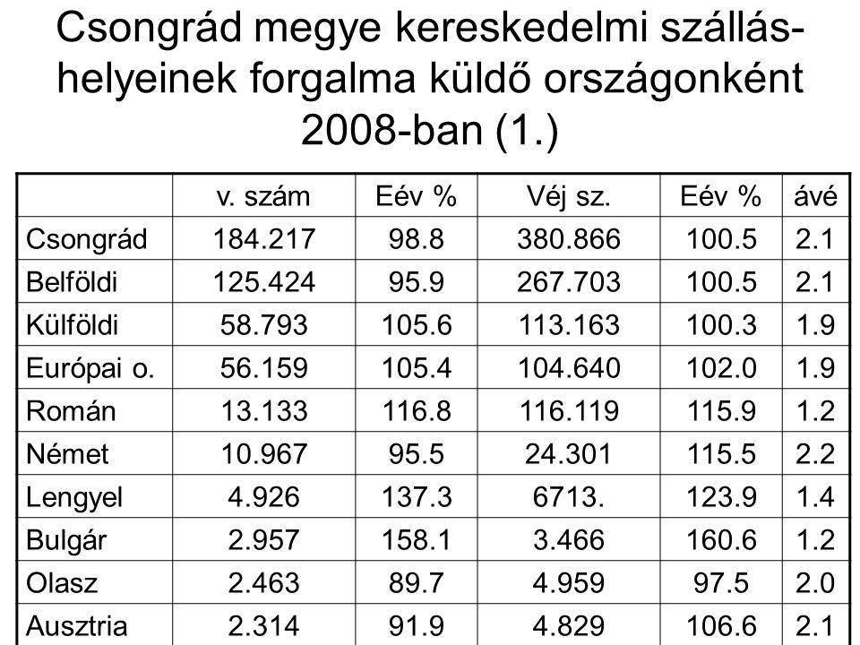 Csongrád megye kereskedelmi szállás- helyeinek forgalma küldő országonként 2008-ban (1.) v. számEév %Véj sz.Eév %ávé Csongrád184.21798.8380.866100.52.