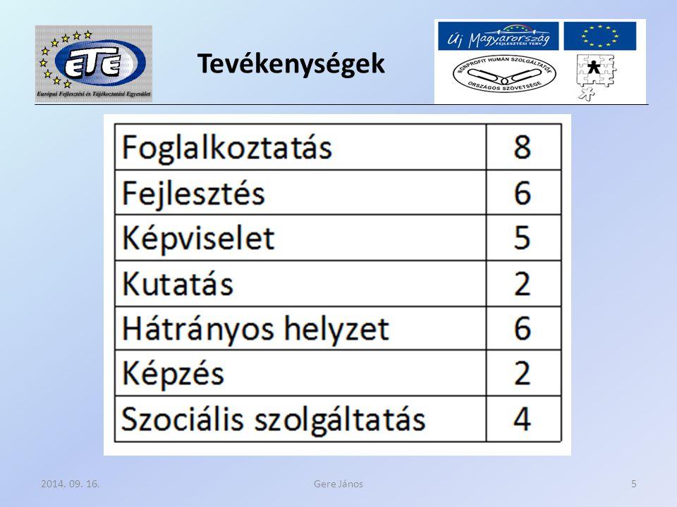 Tevékenységek Gere János2014. 09. 16.5