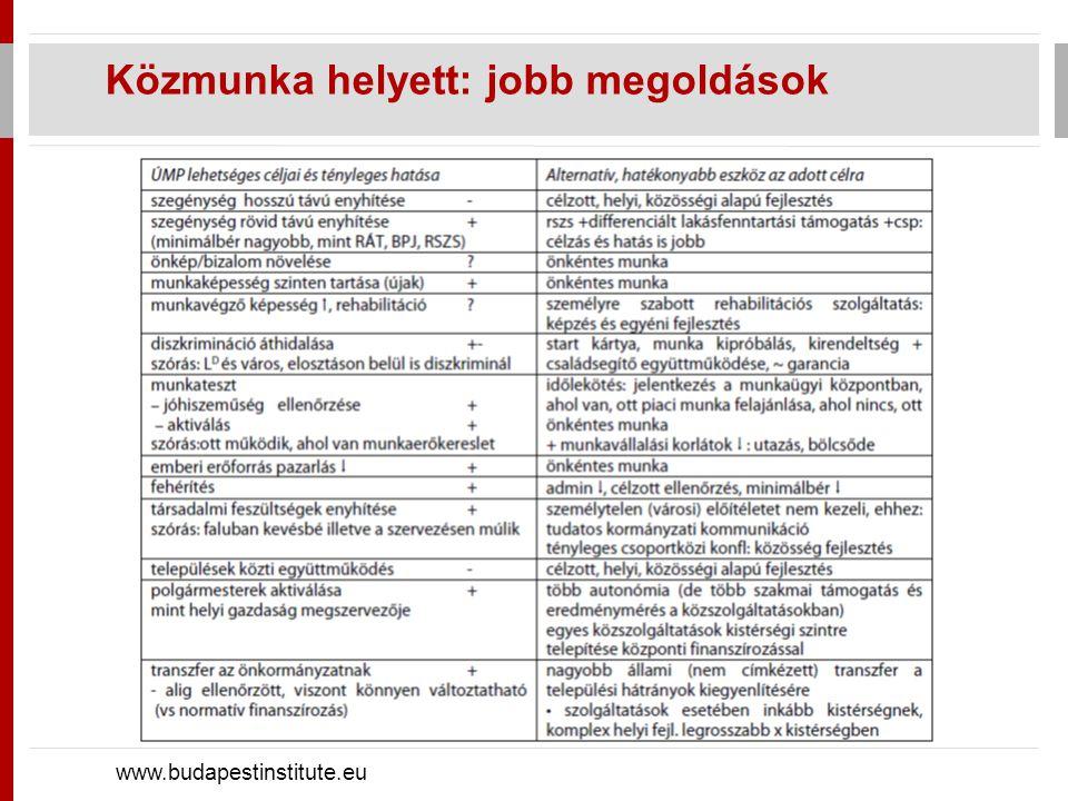 Közmunka helyett: jobb megoldások www.budapestinstitute.eu