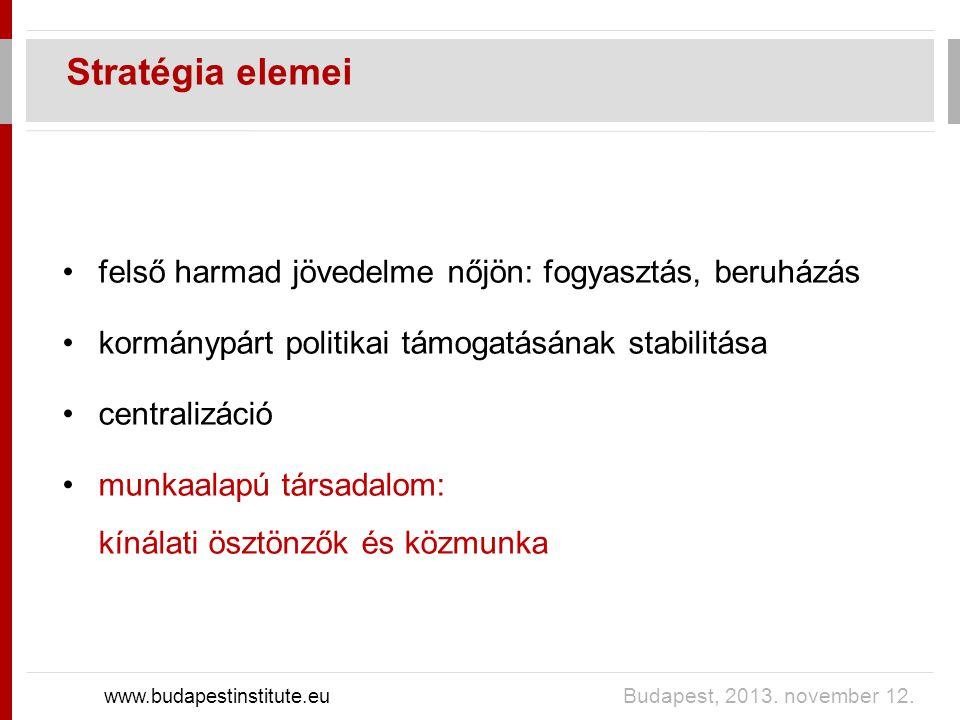 Stratégia elemei www.budapestinstitute.eu Budapest, 2013. november 12. felső harmad jövedelme nőjön: fogyasztás, beruházás kormánypárt politikai támog