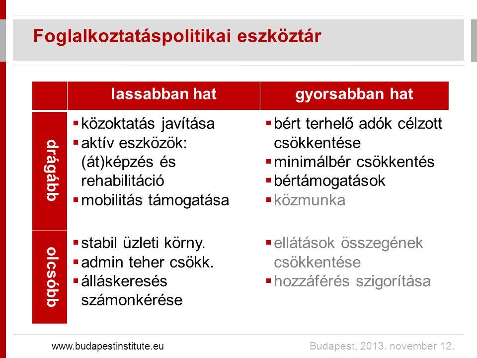 Foglalkoztatáspolitikai eszköztár www.budapestinstitute.eu Budapest, 2013.