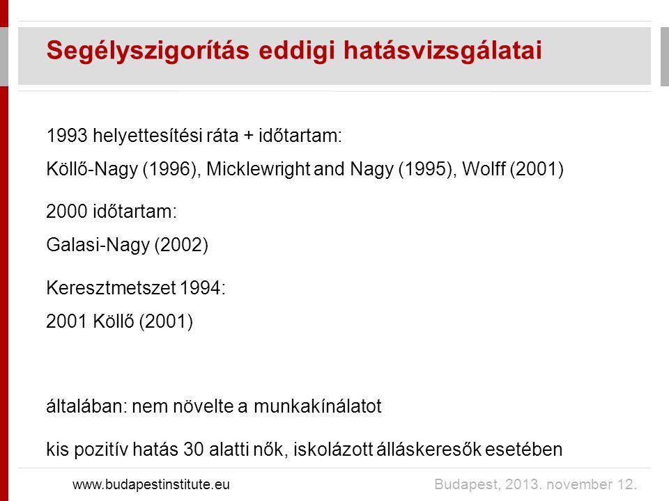 Segélyszigorítás eddigi hatásvizsgálatai www.budapestinstitute.eu Budapest, 2013.