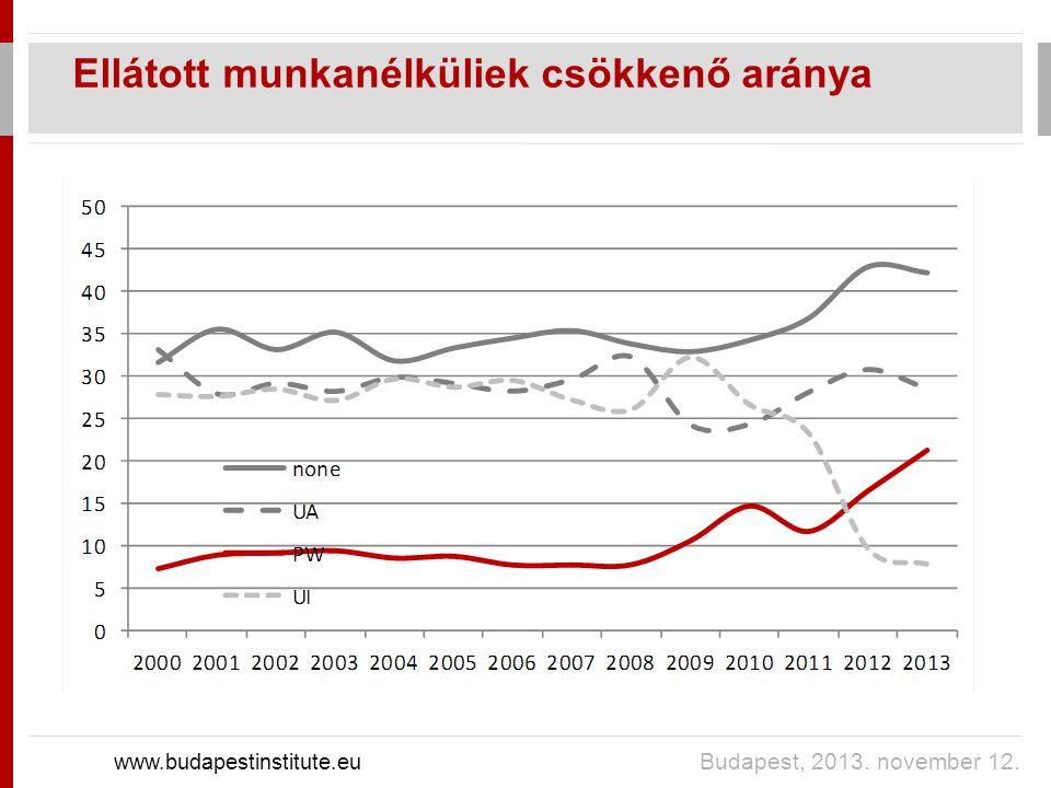 Ellátott munkanélküliek csökkenő aránya www.budapestinstitute.eu Budapest, 2013. november 12.