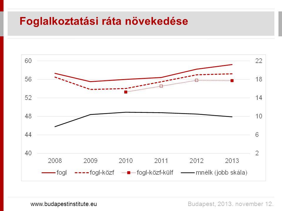 Foglalkoztatási ráta növekedése www.budapestinstitute.eu Budapest, 2013. november 12.