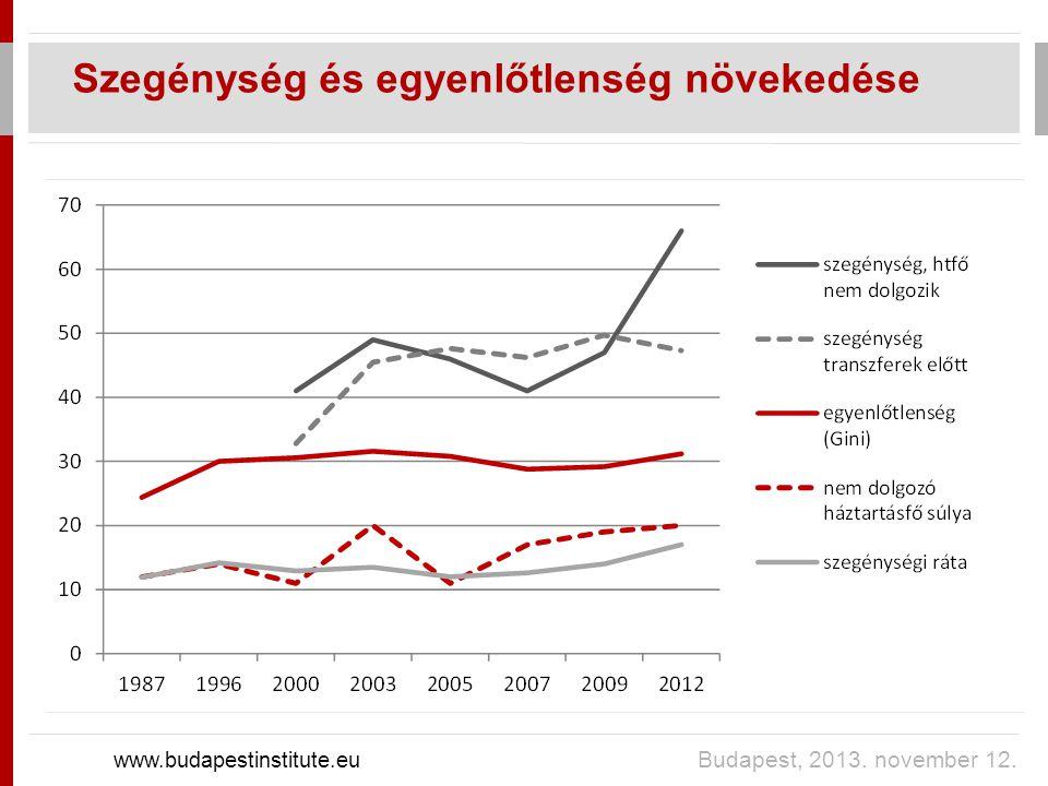 Szegénység és egyenlőtlenség növekedése www.budapestinstitute.eu Budapest, 2013. november 12.
