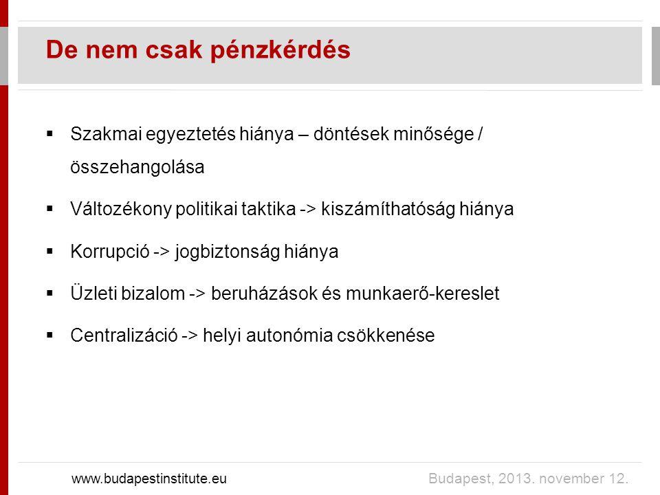 De nem csak pénzkérdés www.budapestinstitute.eu Budapest, 2013. november 12.  Szakmai egyeztetés hiánya – döntések minősége / összehangolása  Változ