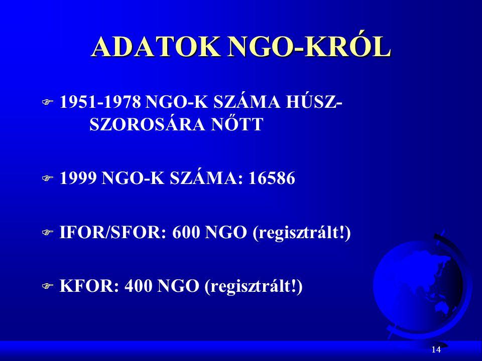 14 ADATOK NGO-KRÓL F 1951-1978 NGO-K SZÁMA HÚSZ- SZOROSÁRA NŐTT F 1999 NGO-K SZÁMA: 16586 F IFOR/SFOR: 600 NGO (regisztrált!) F KFOR: 400 NGO (regiszt