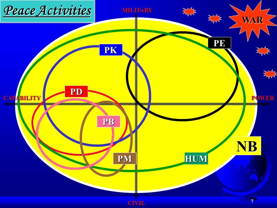 18 SZERVEZETI ELEMEK J/G/A/M/S F J1, személyügy, POW F J2, felderítés, hírszerzés F J3, hadművelet, folyó művelet F J4, logisztika (műszaki?, egészségügy) F J5, tervezés F J6, híradó, informatika F J7, kiképzés, doktrina F J8, pénzügy F J9, CIMIC