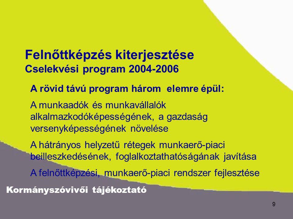 Kormányszóvivői tájékoztató 9 A rövid távú program három elemre épül: A munkaadók és munkavállalók alkalmazkodóképességének, a gazdaság versenyképességének növelése A hátrányos helyzetű rétegek munkaerő-piaci beilleszkedésének, foglalkoztathatóságának javítása A felnőttképzési, munkaerő-piaci rendszer fejlesztése Felnőttképzés kiterjesztése Cselekvési program 2004-2006