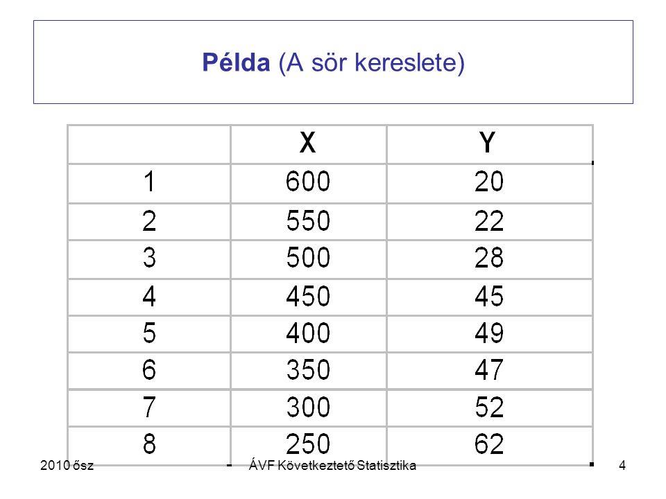 4 Példa (A sör kereslete) 2010 őszÁVF Következtető Statisztika