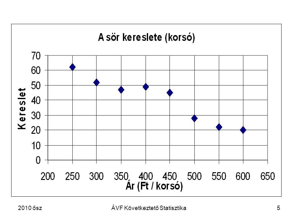 52010 őszÁVF Következtető Statisztika