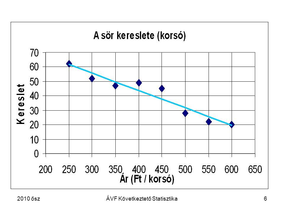 77 A lineáris regressziós modell Az X nem valószínűségi változó, de X és Y kapcsolata sztochasztikus.