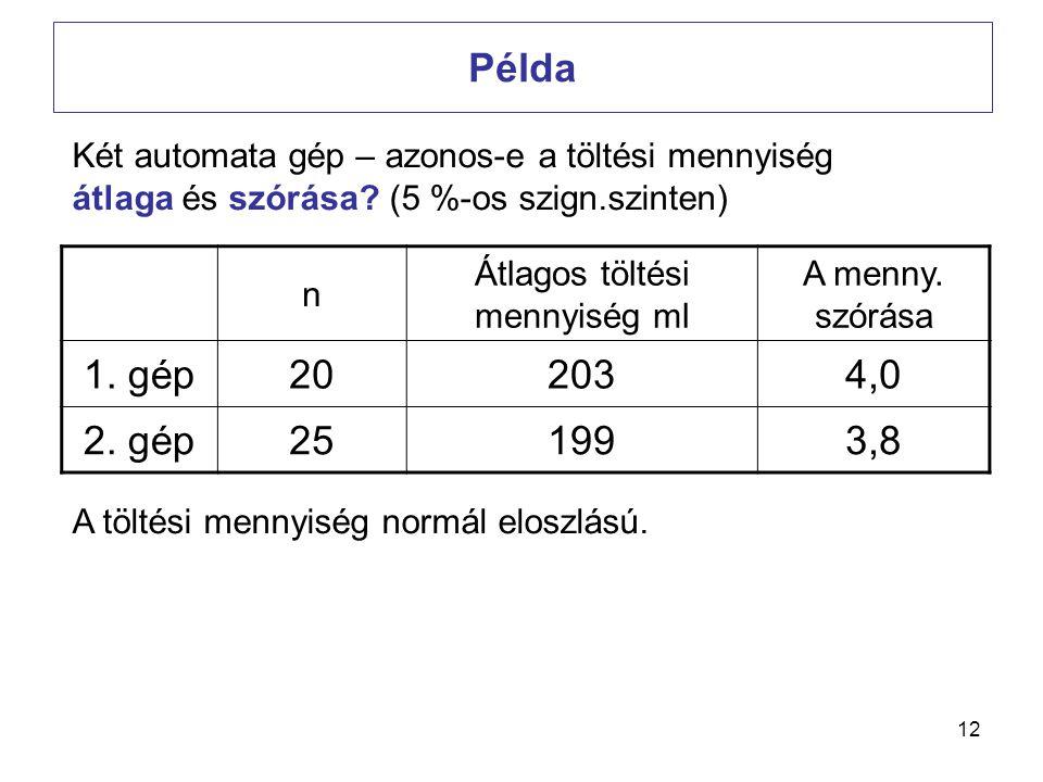12 Példa n Átlagos töltési mennyiség ml A menny. szórása 1. gép202034,0 2. gép251993,8 A töltési mennyiség normál eloszlású. Két automata gép – azonos