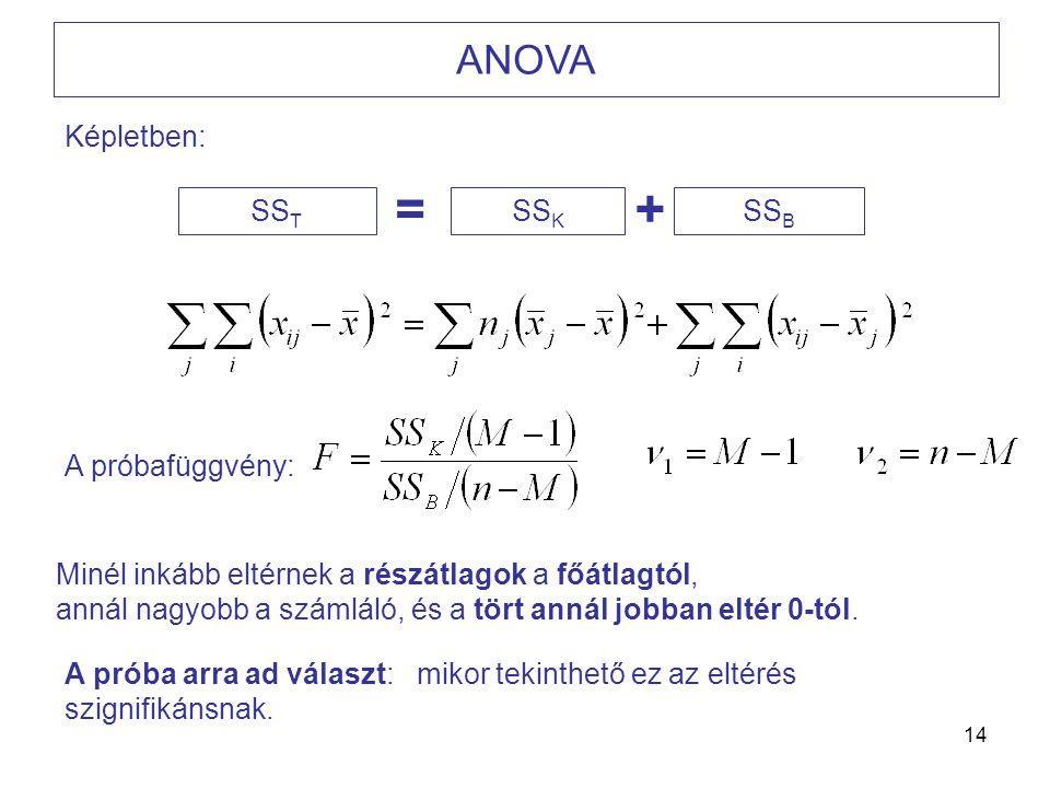14 ANOVA Képletben: A próbafüggvény: Minél inkább eltérnek a részátlagok a főátlagtól, annál nagyobb a számláló, és a tört annál jobban eltér 0-tól. A