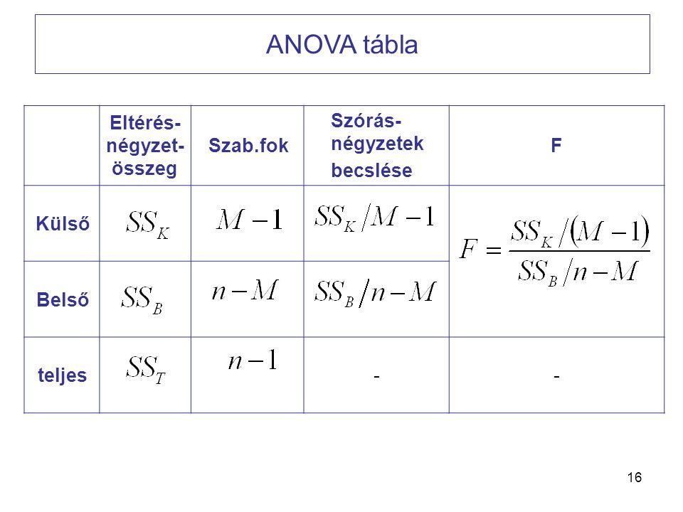 16 ANOVA tábla Eltérés- négyzet- összeg Szab.fok Szórás- négyzetek becslése F Külső Belső teljes--