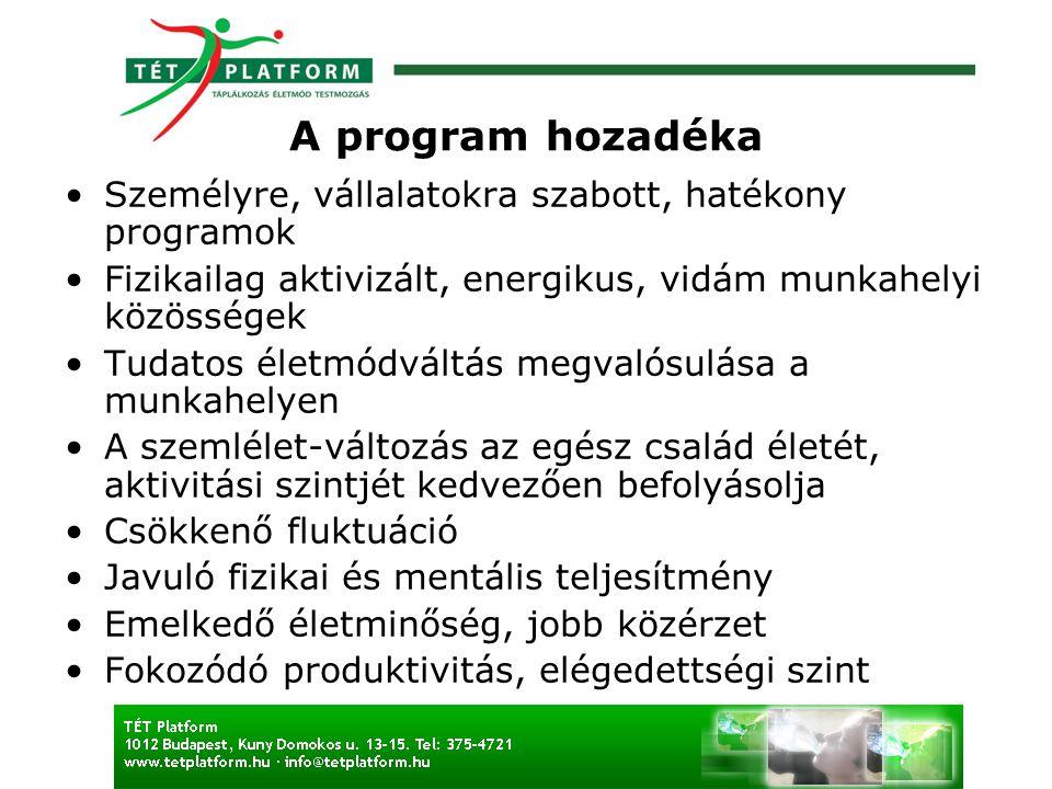 A program hozadéka Személyre, vállalatokra szabott, hatékony programok Fizikailag aktivizált, energikus, vidám munkahelyi közösségek Tudatos életmódváltás megvalósulása a munkahelyen A szemlélet-változás az egész család életét, aktivitási szintjét kedvezően befolyásolja Csökkenő fluktuáció Javuló fizikai és mentális teljesítmény Emelkedő életminőség, jobb közérzet Fokozódó produktivitás, elégedettségi szint
