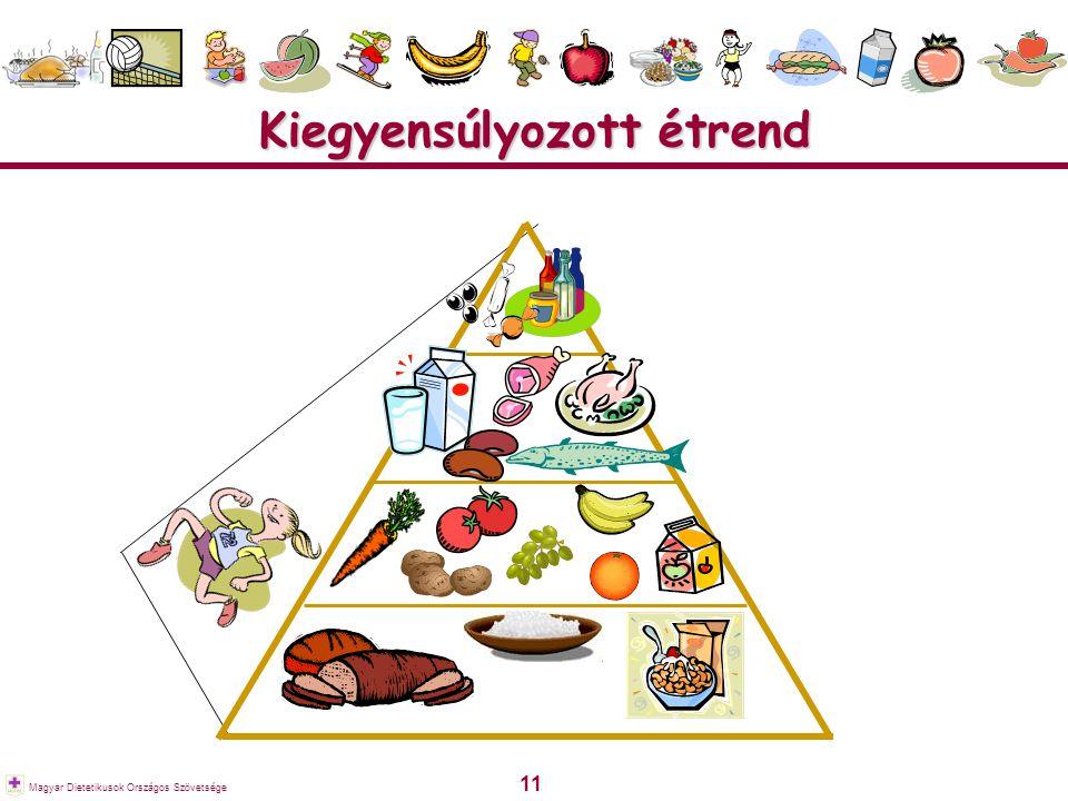 11 Magyar Dietetikusok Országos Szövetsége Kiegyensúlyozott étrend