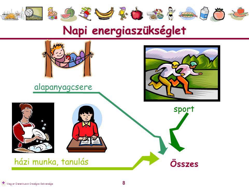 9 Magyar Dietetikusok Országos Szövetsége Energiafelhasználás 1 óra testmozgás ~ fél liter üdítőital energiatartalma fél óra kocogás ~ 2–3 gombóc fagyi