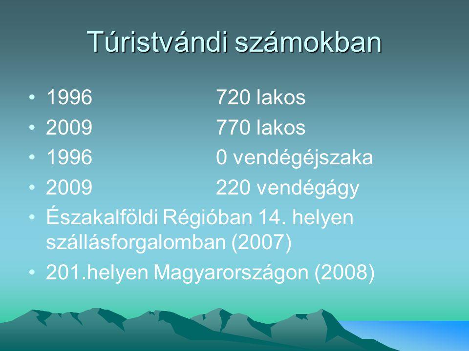 Túristvándi számokban 1996720 lakos 2009770 lakos 19960 vendégéjszaka 2009220 vendégágy Északalföldi Régióban 14. helyen szállásforgalomban (2007) 201