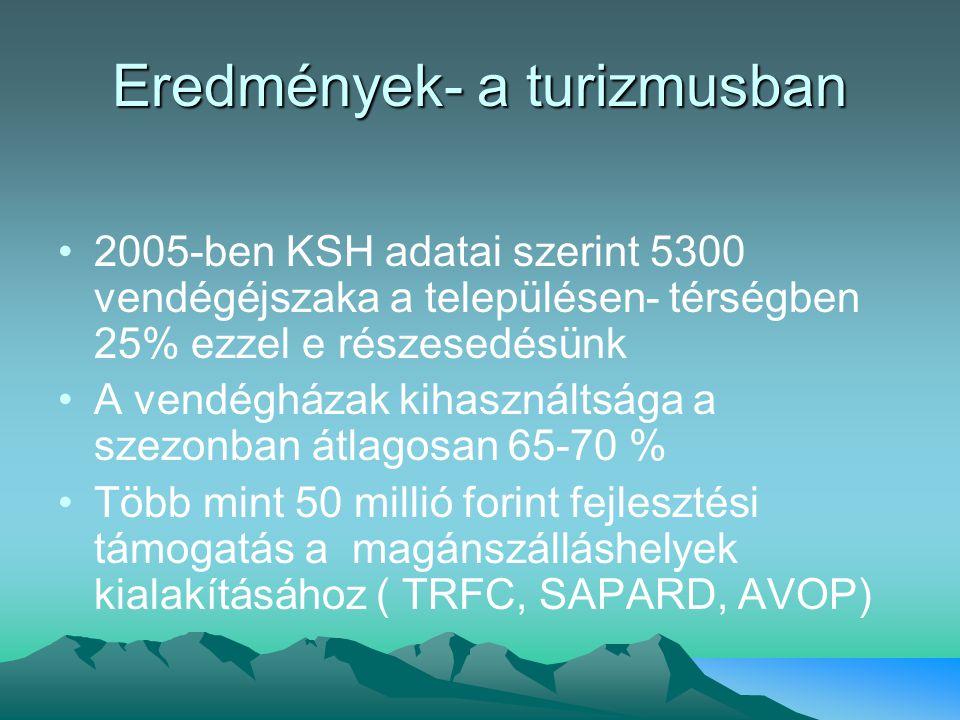 Eredmények- a turizmusban 2005-ben KSH adatai szerint 5300 vendégéjszaka a településen- térségben 25% ezzel e részesedésünk A vendégházak kihasználtsága a szezonban átlagosan 65-70 % Több mint 50 millió forint fejlesztési támogatás a magánszálláshelyek kialakításához ( TRFC, SAPARD, AVOP)