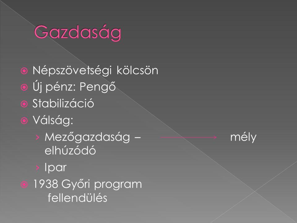  Népszövetségi kölcsön  Új pénz: Pengő  Stabilizáció  Válság: › Mezőgazdaság – mély elhúzódó › Ipar  1938 Győri program fellendülés
