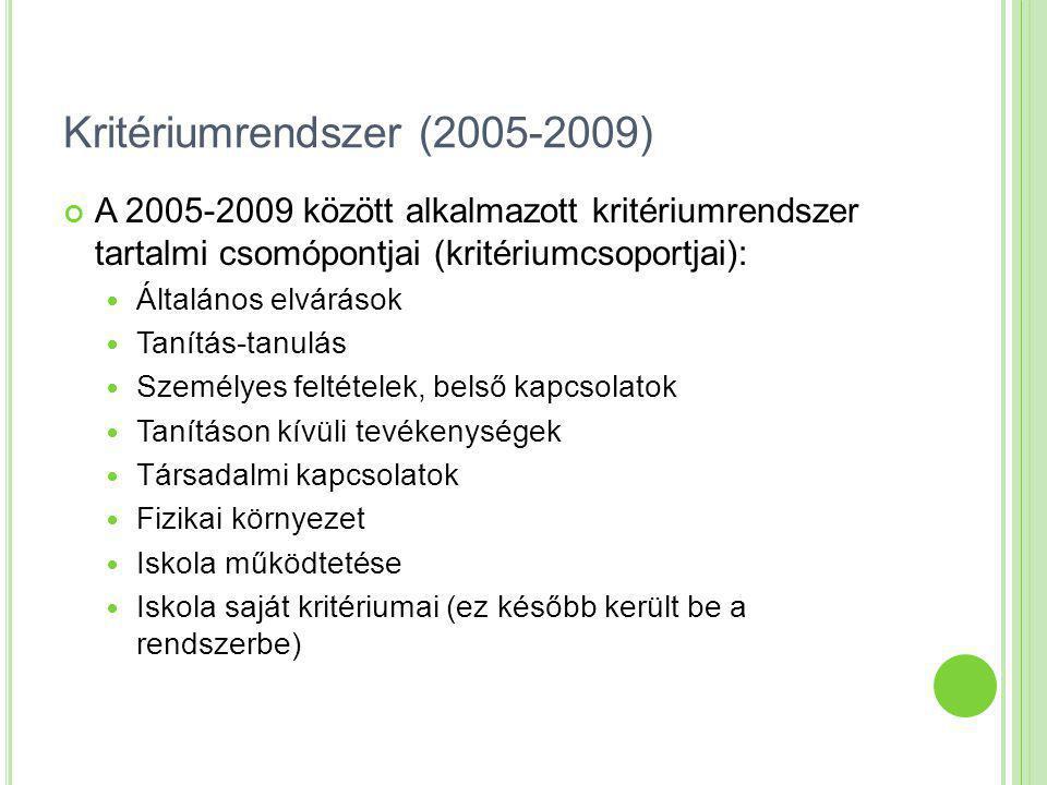 Kritériumrendszer (2005-2009) A kritérium sorszáma és rövid megnevezése A kritérium helyzete az iskolában (1, 2 vagy 3) Kapcsolódó dokumentumok Felelős kapcsolattartóHatáridő (a megvalósí- tandóknál) A/1.a környezet- tudatosság A/1.b mindennapi működés A/1.c rendezvények hatásai