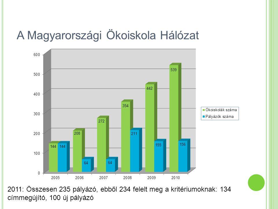 A Magyarországi Ökoiskola Hálózat Ökoiskola Hálózat az interneten A Magyarországi Ökoiskola Hálózat honlapja: http://www.ofi.hu/okoiskola http://www.ofi.hu/okoiskola Ökoiskolák a Környezeti Tudáslánc Térképen: http://www.kvvm.hu/tudaslanc/index.phphttp://www.kvvm.hu/tudaslanc/index.php