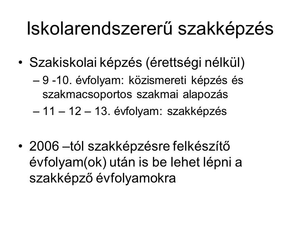 Iskolarendszererű szakképzés Szakiskolai képzés (érettségi nélkül) –9 -10. évfolyam: közismereti képzés és szakmacsoportos szakmai alapozás –11 – 12 –