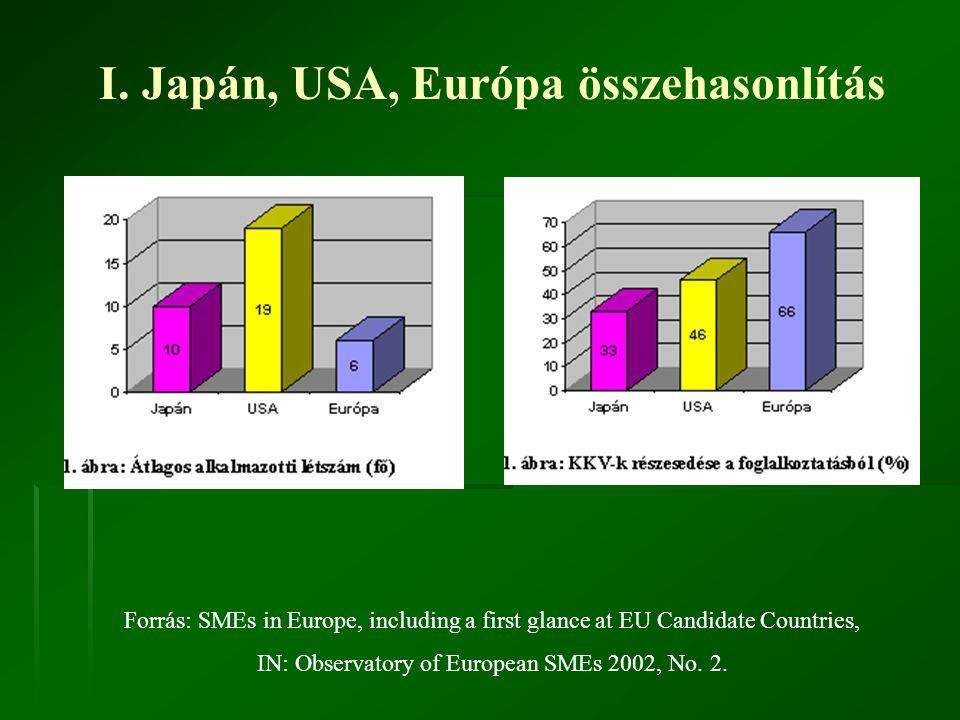 I. Japán, USA, Európa összehasonlítás Forrás: SMEs in Europe, including a first glance at EU Candidate Countries, IN: Observatory of European SMEs 200