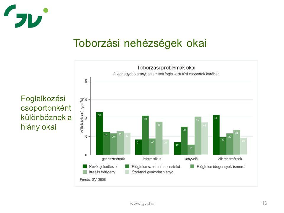 www.gvi.hu 16 Toborzási nehézségek okai Foglalkozási csoportonként különböznek a hiány okai