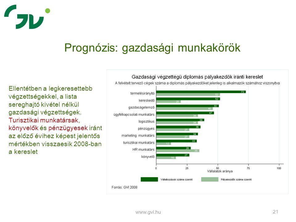 www.gvi.hu 21 Prognózis: gazdasági munkakörök Ellentétben a legkeresettebb végzettségekkel, a lista sereghajtó kivétel nélkül gazdasági végzettségek.
