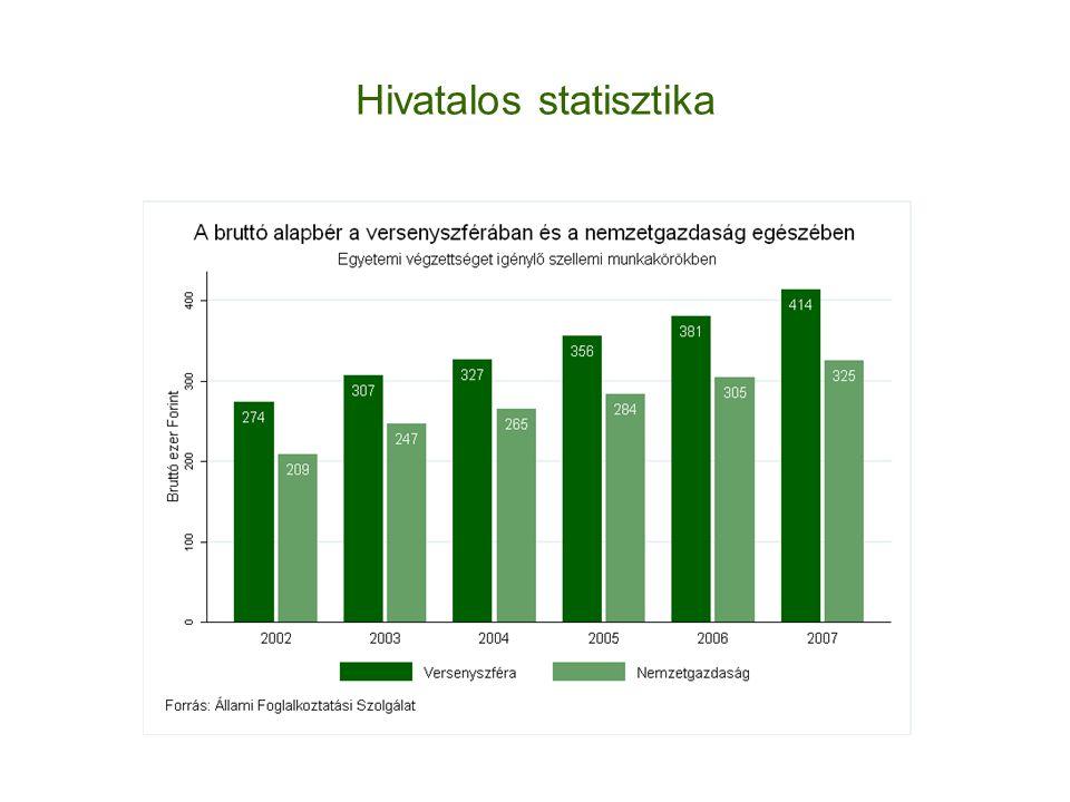 Hivatalos statisztika