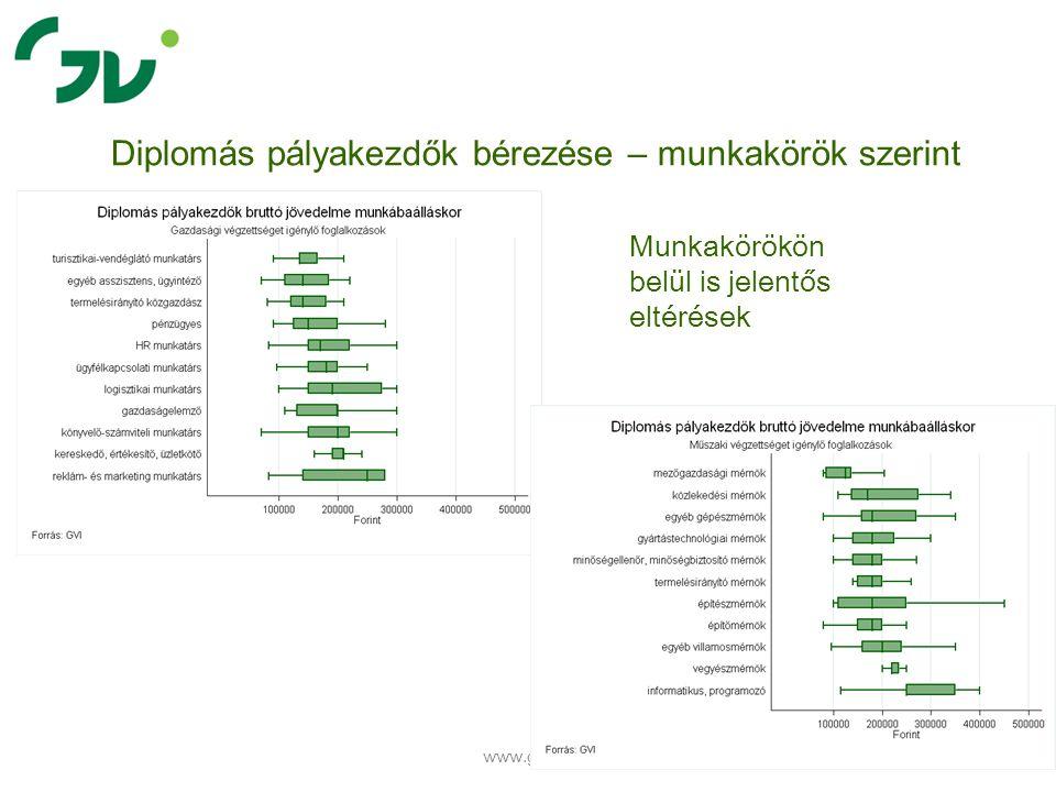 www.gvi.hu 28 Diplomás pályakezdők bérezése – munkakörök szerint Munkakörökön belül is jelentős eltérések