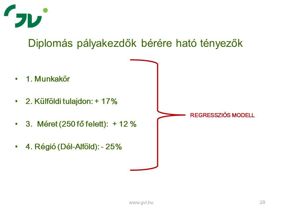 1. Munkakör 2. Külföldi tulajdon: + 17% 3. Méret (250 fő felett): + 12 % 4.