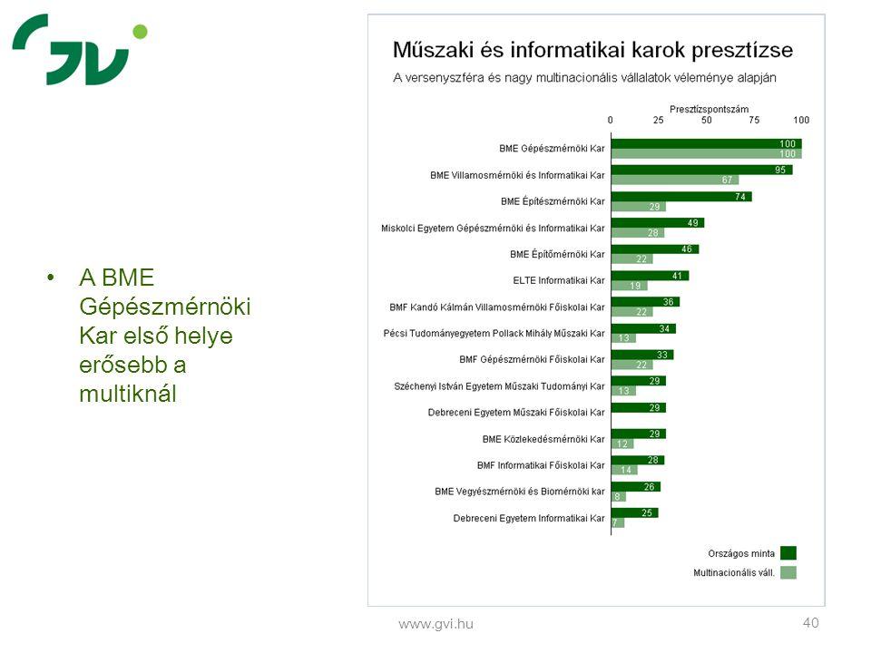 www.gvi.hu 40 A BME Gépészmérnöki Kar első helye erősebb a multiknál