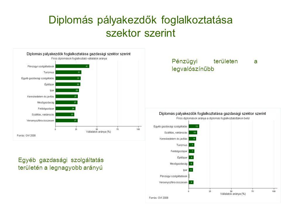 Diplomás pályakezdők foglalkoztatása szektor szerint Pénzügyi területen a legvalószínűbb Egyéb gazdasági szolgáltatás területén a legnagyobb arányú