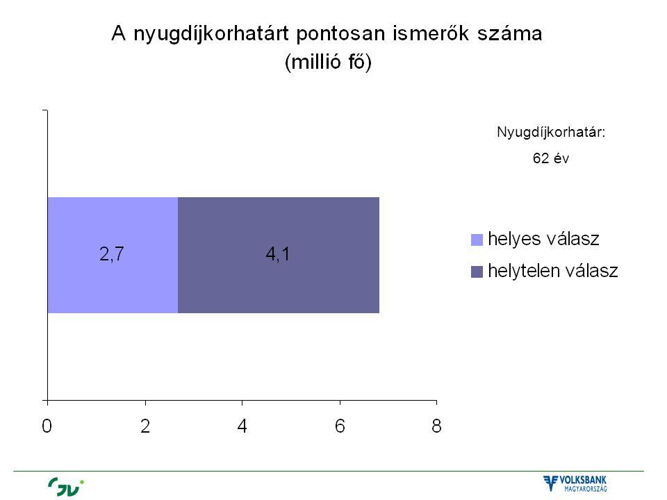 Nyugdíjkorhatár: 62 év