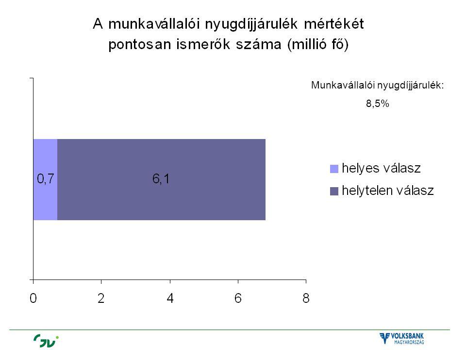 Munkavállalói nyugdíjjárulék: 8,5%