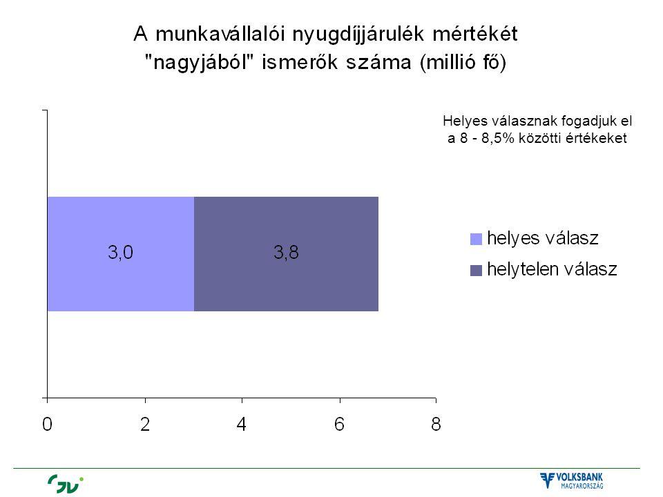 Helyes válasznak fogadjuk el a 8 - 8,5% közötti értékeket