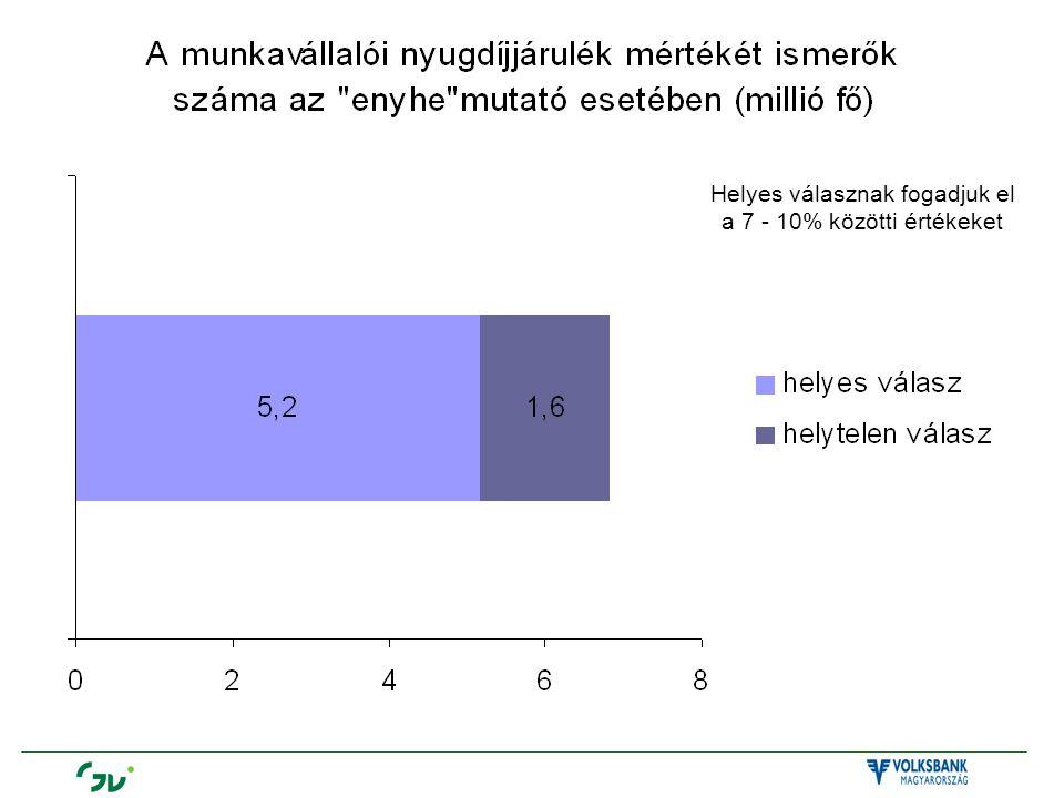 Helyes válasznak fogadjuk el a 7 - 10% közötti értékeket