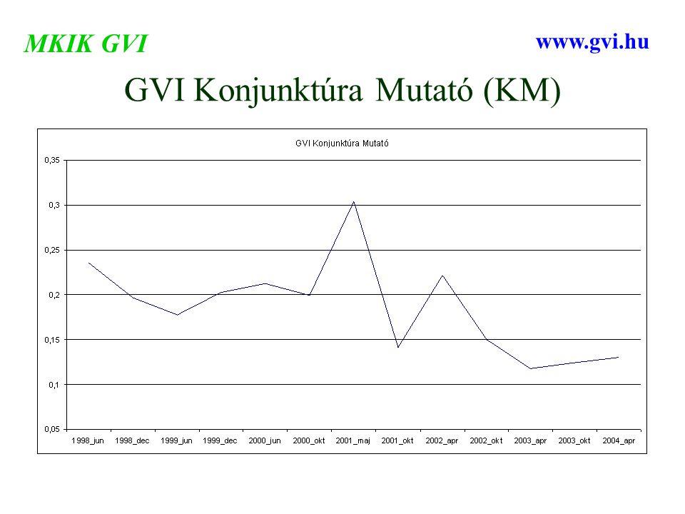 GVI Konjunktúra Mutató (KM) MKIK GVI www.gvi.hu