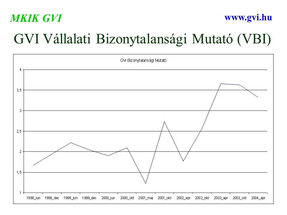 GVI Vállalati Bizonytalansági Mutató (VBI) MKIK GVI www.gvi.hu